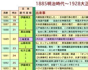 伊藤博文から小泉内閣までの歴代...
