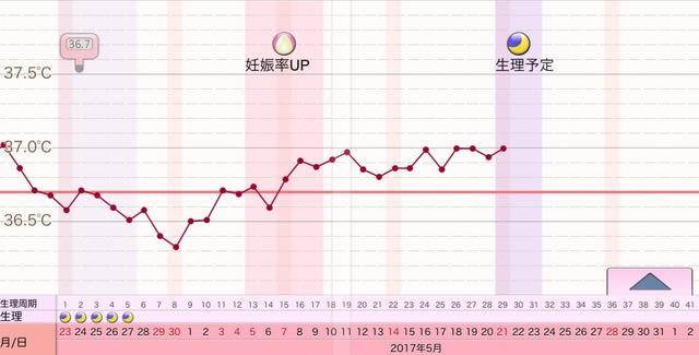 度 体温 生理 前 37