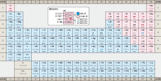 元素の周期表 *クリックで拡大  ←文部科学省制作「一家に一枚シリーズ」*クリックで拡大科学技術広報財団ホームページhttp//www.pcost.or.jp/index7.html( PDFの