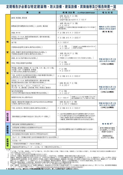 物 調査 建築 特定 定期
