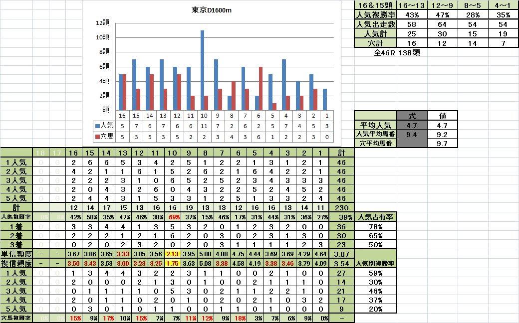 東京D1600m馬番別成績稍重馬場回復期