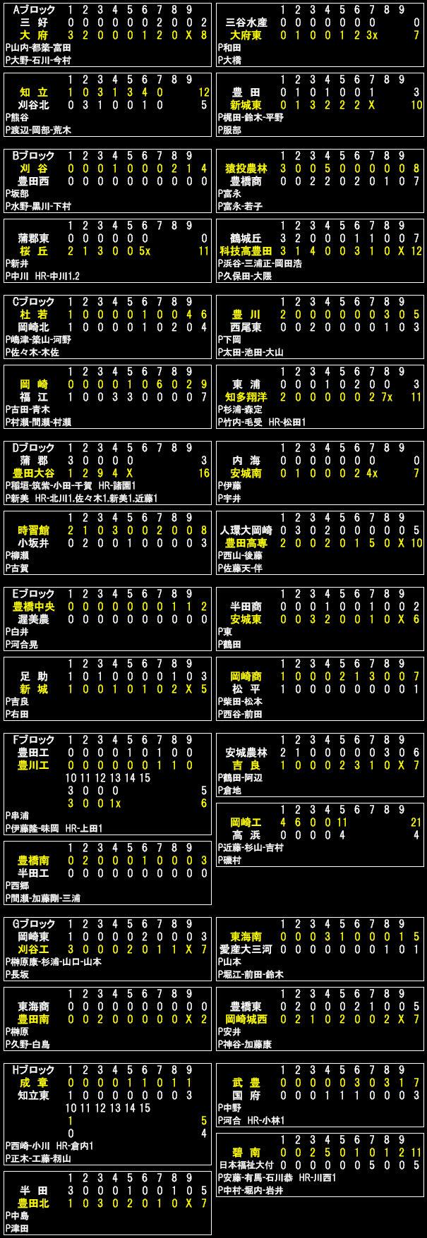 愛知の高校野球&サッカー