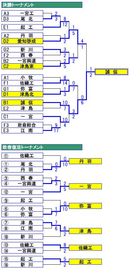 高校 野球 愛知 県 大会 結果
