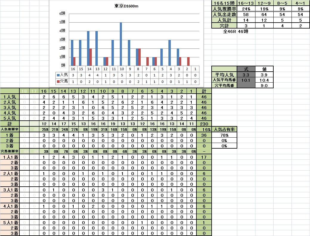 東京D1600m1着馬の馬番別成績稍重馬場回復期