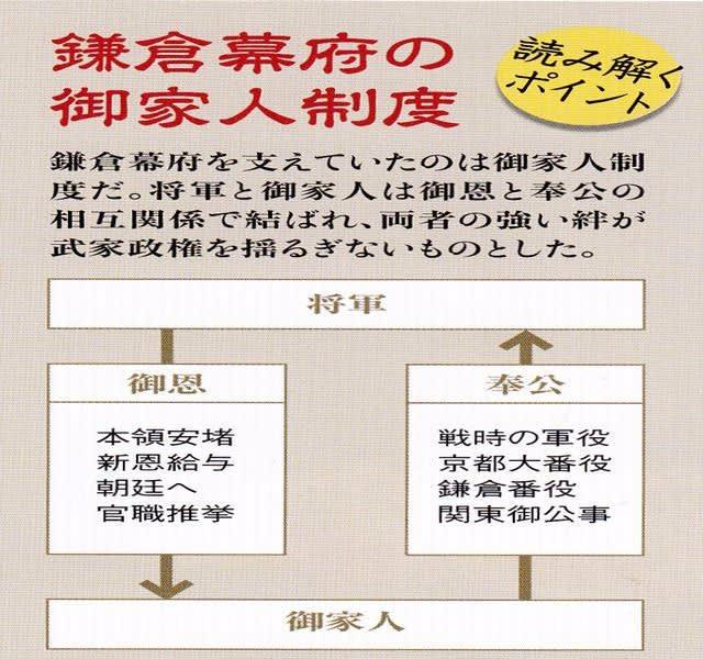 歴代天皇史 鎌倉幕府と朝廷との対立1 慶喜