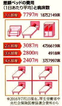 差額ベッドの費用&病床数