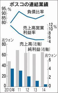 株価 ポスコ