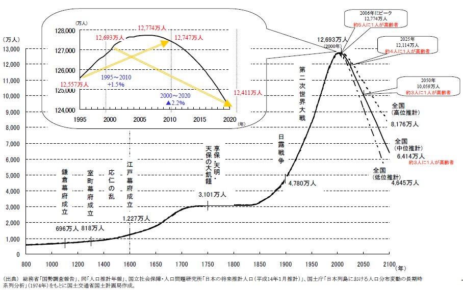 平安時代の平均寿命はどれくらいだったの ...