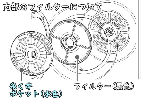 ガス衣類乾燥機_内部のフィルター