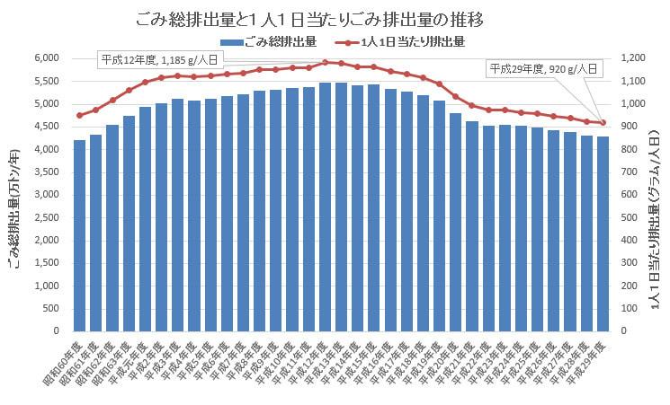 環境省 『日本の廃棄物処理 平成29年度版』 ごみ総排出量は4,289万 ...