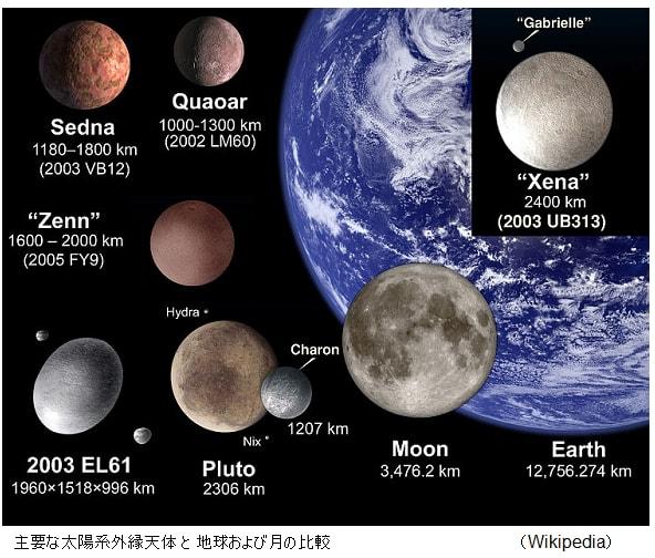 セドナ」予想より小さかった!準惑星、太陽系外縁天体、冥王星型天体の ...
