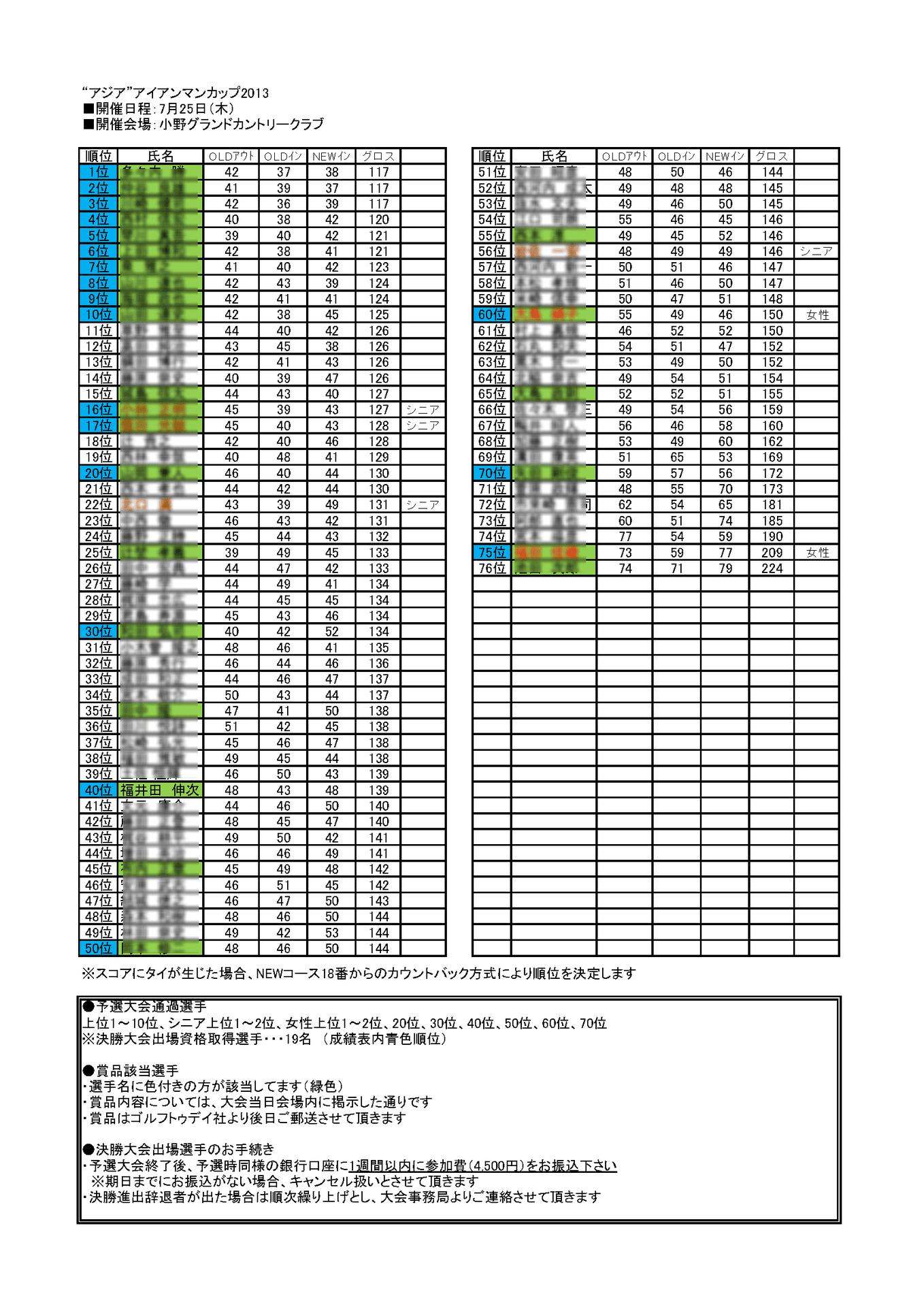 マン カップ 2020 アイアン