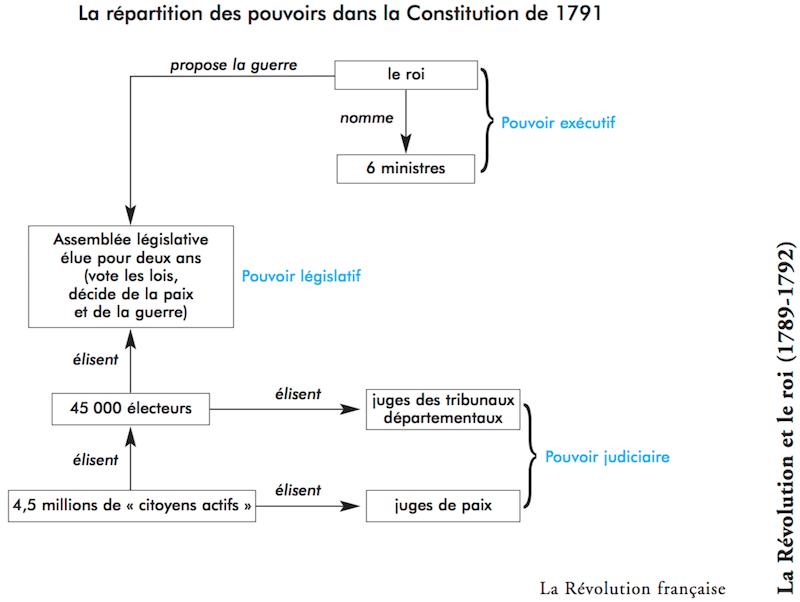 フランスで「1791年憲法(Constit...