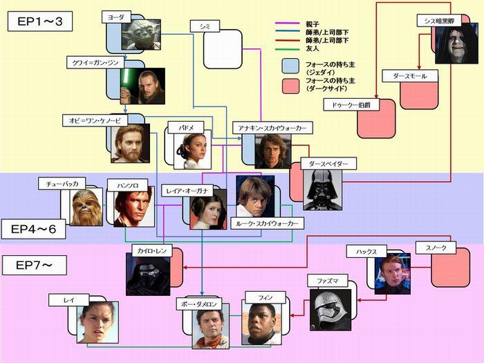 スター ウォーズ 家 系図 にわかスターウォーズファン必見!相関図でエピソード1~6総復習!