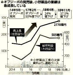 オプジーボの発売後、小野薬品の業績グラフ