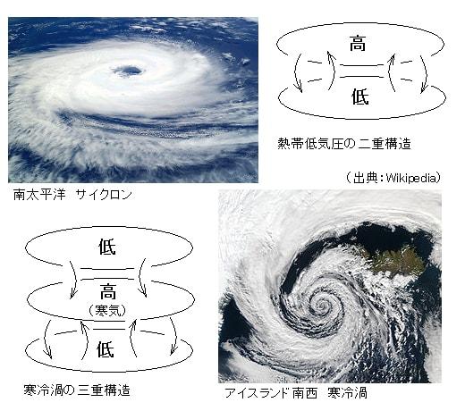 冬の嵐、寒冷渦・極低気圧(ポー...