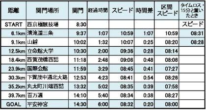 スタート 時間 マラソン 京都