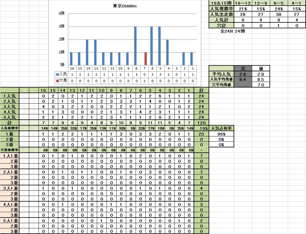 東京D1600m1着馬の馬番別成績重馬場回復期
