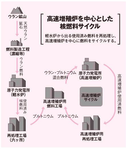 核 の ゴミ と は 「核ゴミ問題を考える北海道会議」設立趣意書