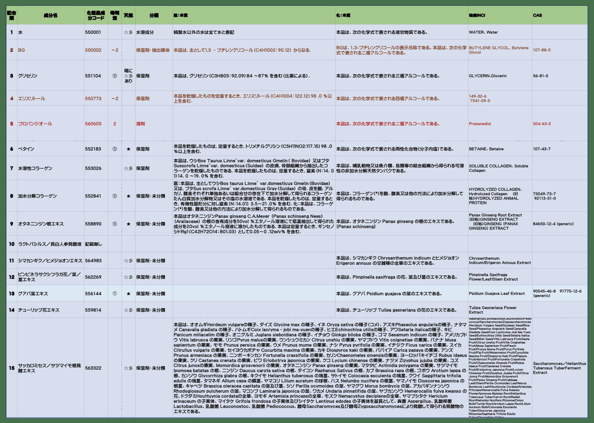 化粧品の成分おたく さえぽんの日記 (2017年7月化粧品成分検定1級【上級スペシャリスト認定】所得しました)