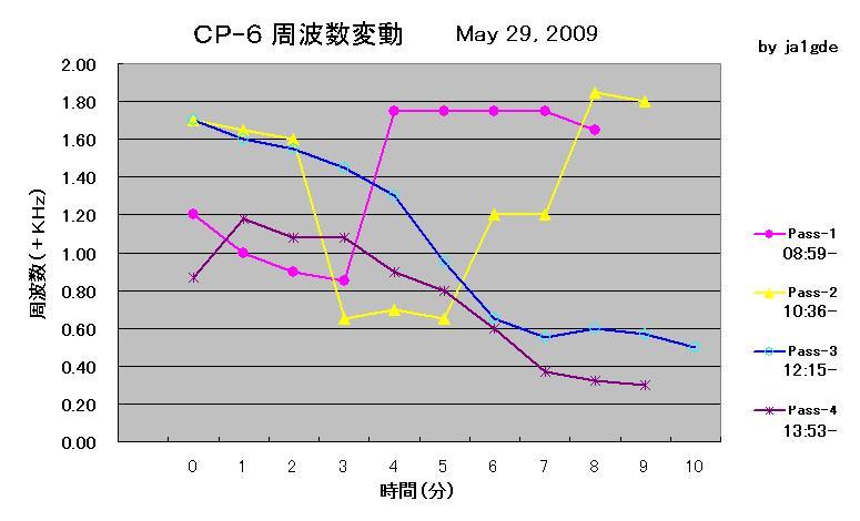 Cp6_may292009_gde