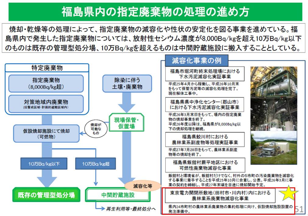 東京23区のごみ問題を考える