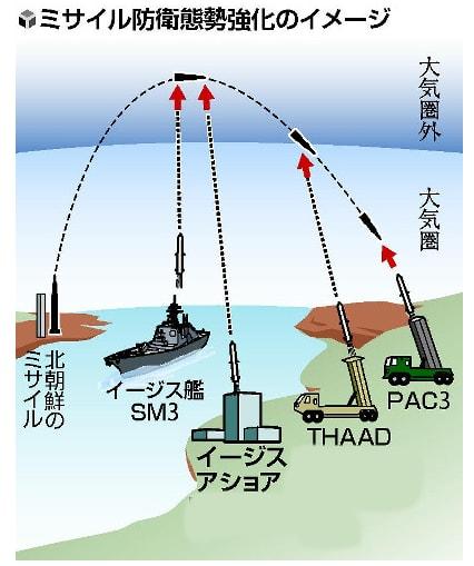 防衛省 ミサイル防衛の新迎撃シ...
