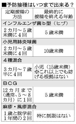 接種 年齢 bcg