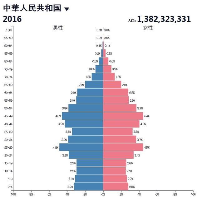 アメリカの人口 日本の何倍