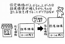 サブプライムローン問題② - サブプライム Blog