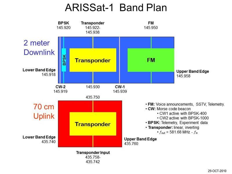 2011_arissat1_frequency_chart1