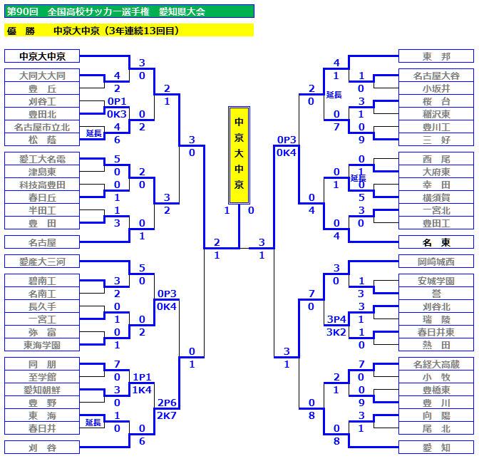 戦 サッカー 県 新人 愛知 高校 Copa Aichiが7月に開催へ