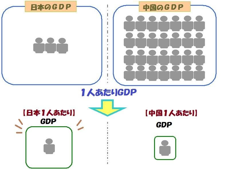 数字のマジック GDP border=