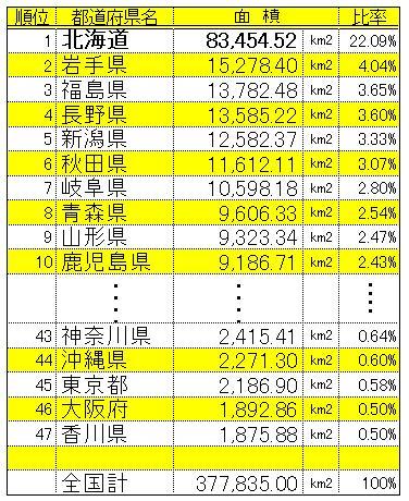 数字で見る北海道・・・面積編・・・ - 壁屋の十勝情報