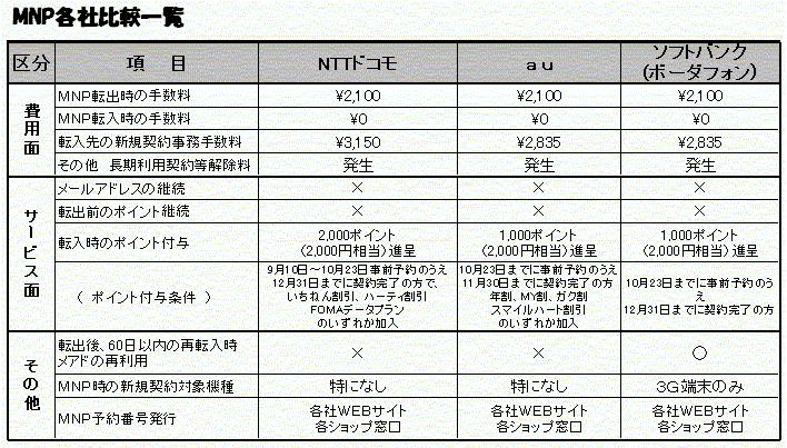 ◇MNP各社比較一覧表(8月31日現在) - 必読:携帯電話裏々事情