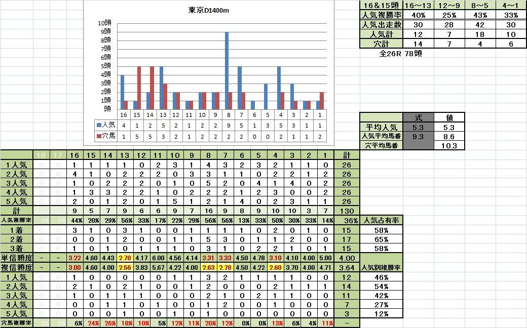 東京D1400m重馬場回復期馬番別成績