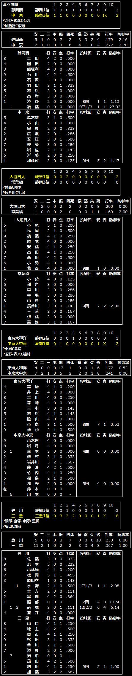 高校 静岡 野球 大会 県 秋季