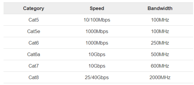 Image result for lan cable speed