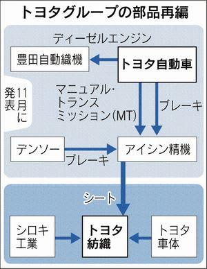 紡織 株価 トヨタ