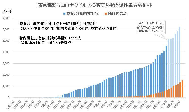 東京 グラフ コロナ 検査 数
