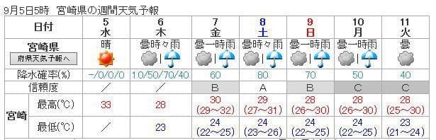 宮崎 市 天気 情報