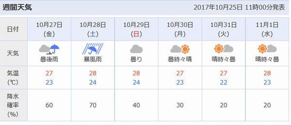 天気 週間 沖縄 予報 の