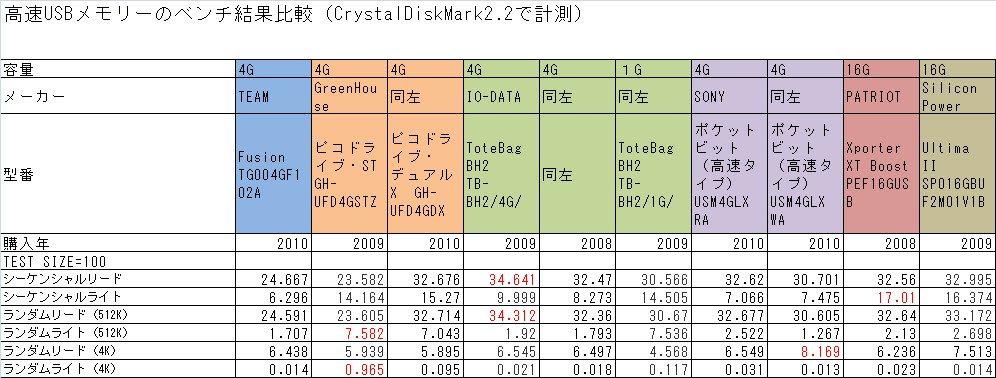 USBメモリ総合比較(転送速度) ...