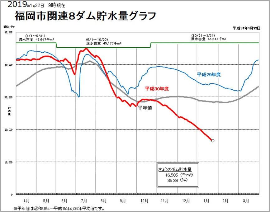 南畑ダム、貯水率10%台に 平成...