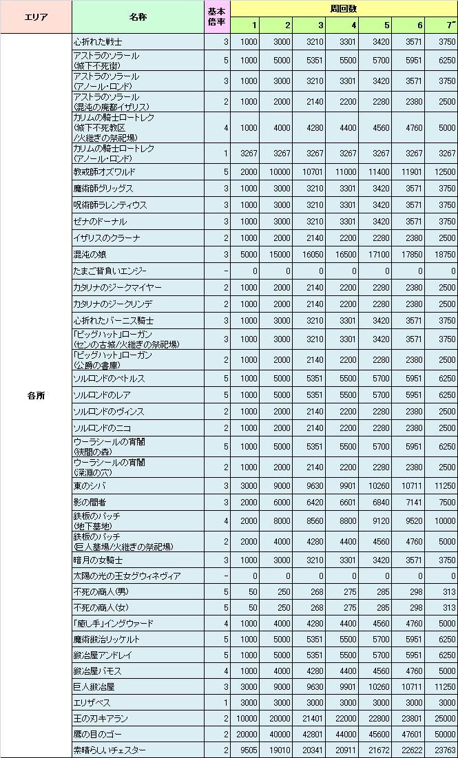 ランキング ダーク ボス ソウル 3