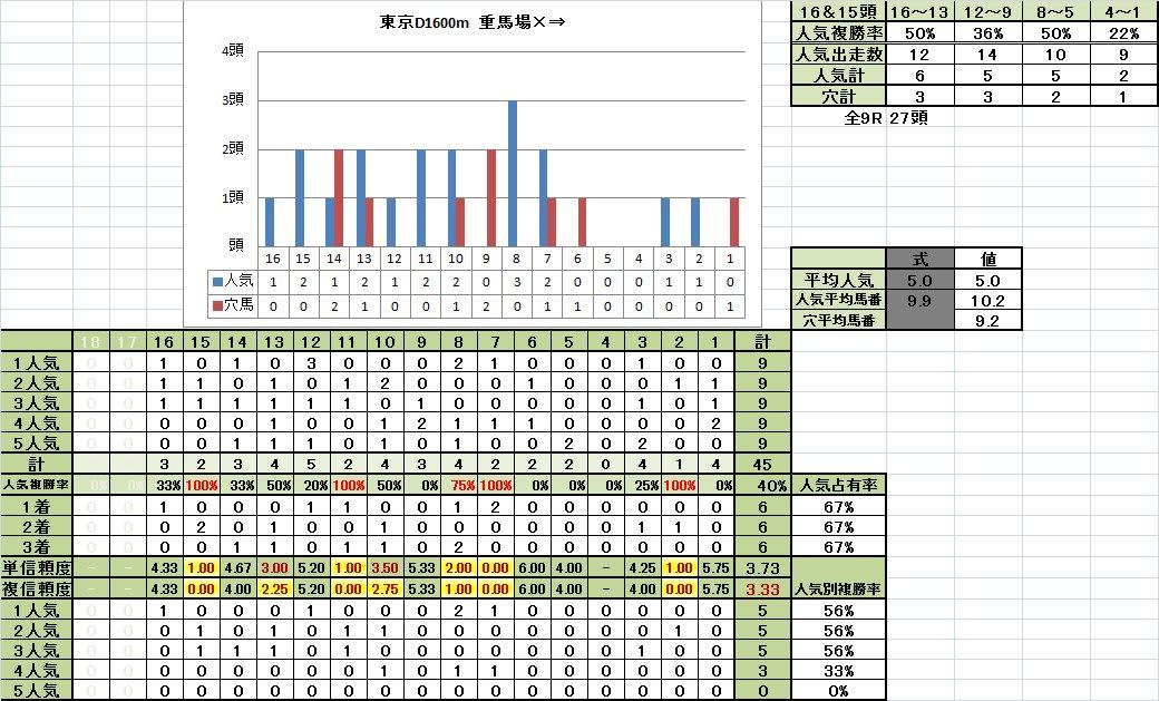 東京ダート1600m 馬番別成績 重馬場悪化キープ期
