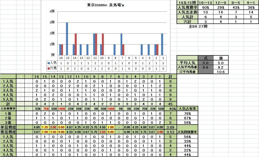 東京ダート1600m 馬番別成績 良馬場悪化期↘