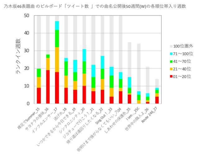 Weblog 動画 46 46 乃木坂 坂 欅