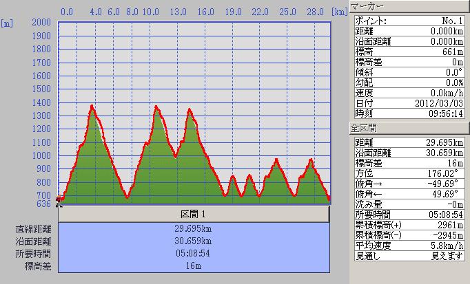20120303kyori