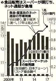 食品販売のスーパーとネット通販の比較グラフ